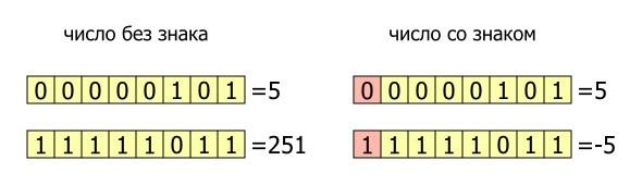 Положительные и отрицательные числа.