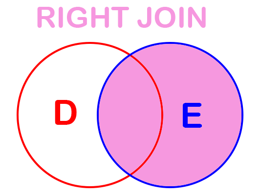 Оператор SQL: RIGHT JOIN.