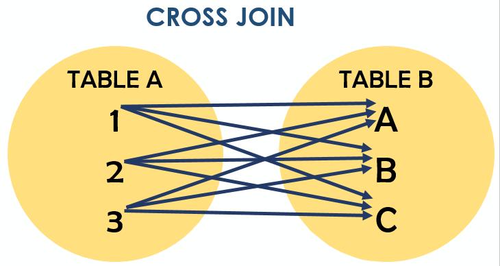 Оператор SQL: CROSS JOIN