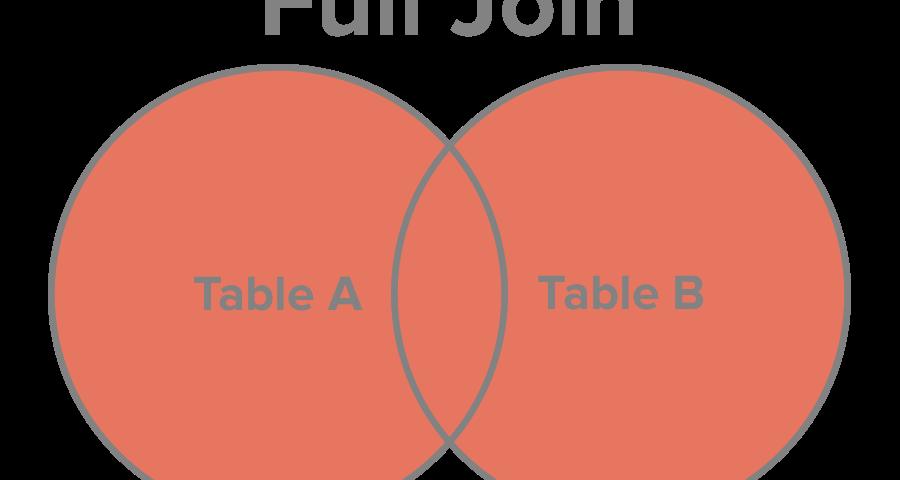 Оператор SQL: FULL JOIN