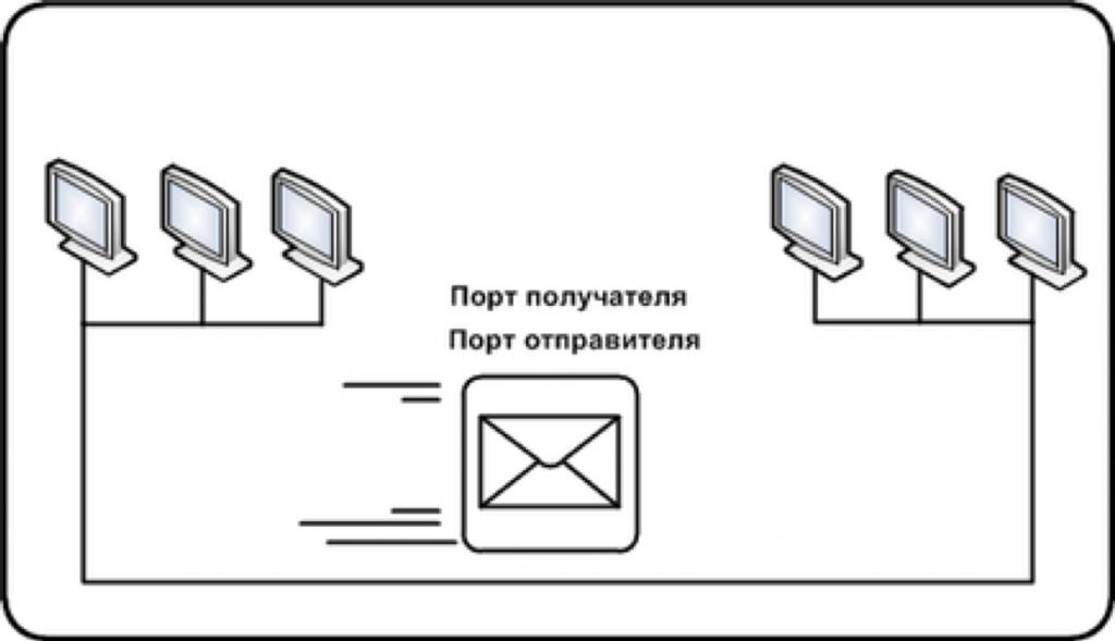 Функции транспортного уровня сетевой модели OSI.