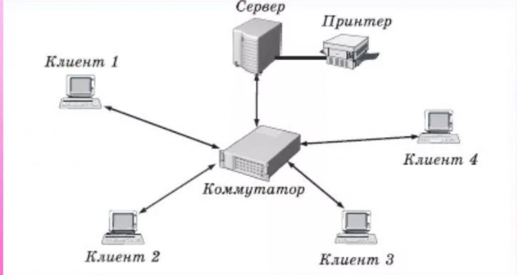 Технология клиент-сервер.