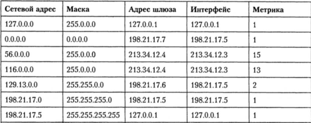 Понятия маршрутизации
