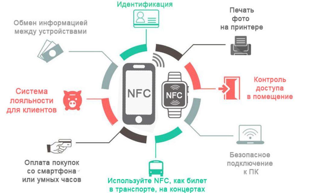Опасности NFC модуля.
