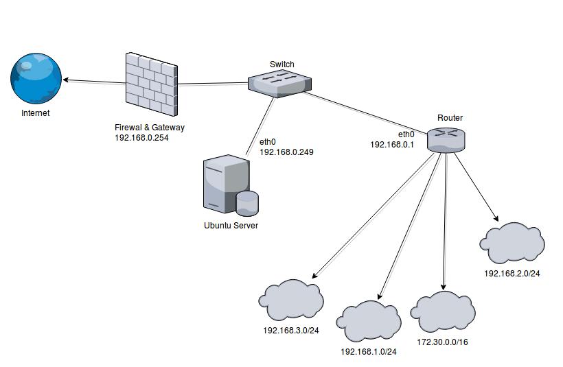 Настройка сетевой маршрутизации Linux