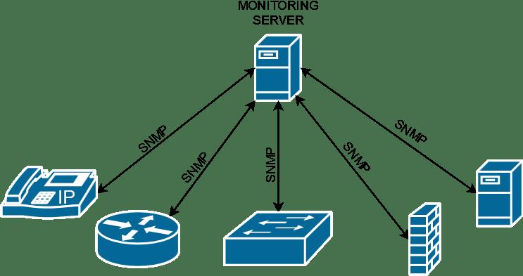 Установка и настройка службы SNMP в Windows 10
